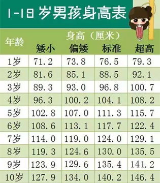儿童身高标准表2017_最新中国0 18岁儿童身高标准表