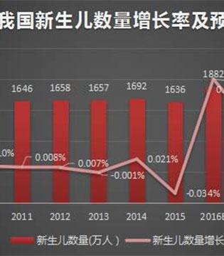 2016年母婴电商市场报告