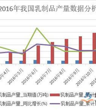 2017年中国乳制品行业市场分析:由规模增长向品质升级