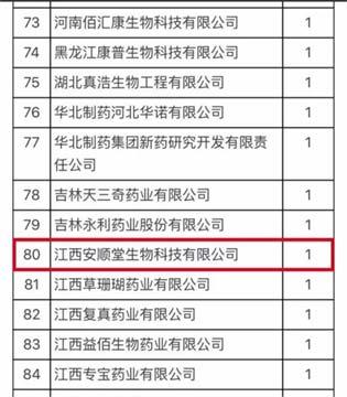 河北药监局抽检合格率报告  江西安顺堂位列80位