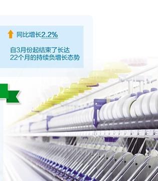 上半年纺织行业利润同比增长11.6% 发展预期良好