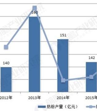 二胎效应促奶粉需求提升 预计2017奶粉产量达147万吨