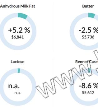 全球乳制品198次拍卖 全脂粉下滑0.5%