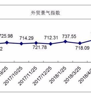6月外贸景气指数:国际市场竞争加剧 外贸营销价量齐跌