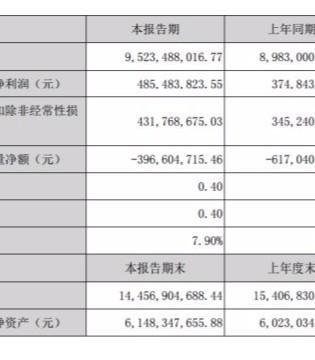 天虹上半年营收增长6.02% 净利增长29.52%