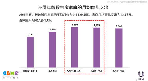 《2018 CBME中国孕婴童消费市场调查报告》发布