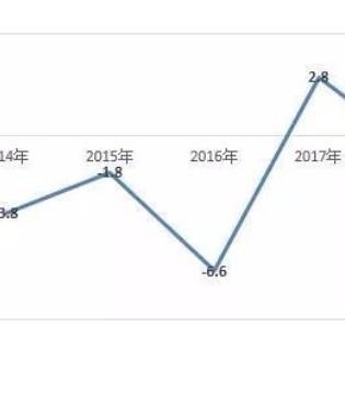 全国百家重点零售企业春节零售额下降1.3%