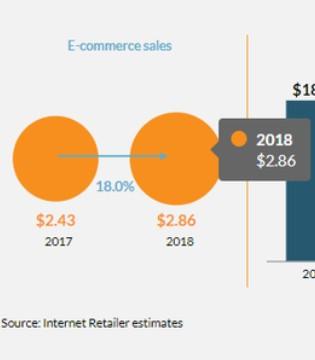 全球Top在线零售商报告:前10占15.1%份额